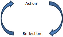 action-reflection-action